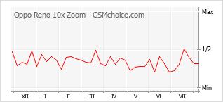 Le graphique de popularité de Oppo Reno 10x Zoom