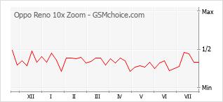 Grafico di modifiche della popolarità del telefono cellulare Oppo Reno 10x Zoom