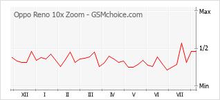 Populariteit van de telefoon: diagram Oppo Reno 10x Zoom
