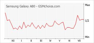 Le graphique de popularité de Samsung Galaxy A80