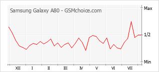 Диаграмма изменений популярности телефона Samsung Galaxy A80
