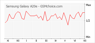 Popularity chart of Samsung Galaxy A20e