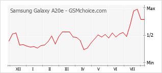 Gráfico de los cambios de popularidad Samsung Galaxy A20e