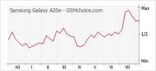 Le graphique de popularité de Samsung Galaxy A20e