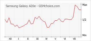 Grafico di modifiche della popolarità del telefono cellulare Samsung Galaxy A20e