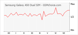 Popularity chart of Samsung Galaxy A50 Dual SIM