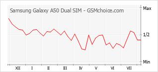 Gráfico de los cambios de popularidad Samsung Galaxy A50 Dual SIM