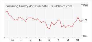 Le graphique de popularité de Samsung Galaxy A50 Dual SIM