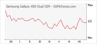 Grafico di modifiche della popolarità del telefono cellulare Samsung Galaxy A50 Dual SIM