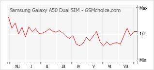 Traçar mudanças de populariedade do telemóvel Samsung Galaxy A50 Dual SIM