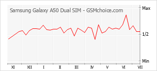 手機聲望改變圖表 Samsung Galaxy A50 Dual SIM
