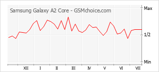 Gráfico de los cambios de popularidad Samsung Galaxy A2 Core