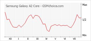 Traçar mudanças de populariedade do telemóvel Samsung Galaxy A2 Core