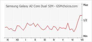 Popularity chart of Samsung Galaxy A2 Core Dual SIM