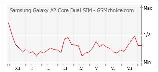 Gráfico de los cambios de popularidad Samsung Galaxy A2 Core Dual SIM