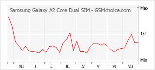 Диаграмма изменений популярности телефона Samsung Galaxy A2 Core Dual SIM