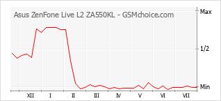 Diagramm der Poplularitätveränderungen von Asus ZenFone Live L2 ZA550KL