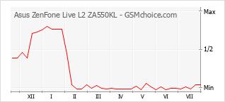 Gráfico de los cambios de popularidad Asus ZenFone Live L2 ZA550KL