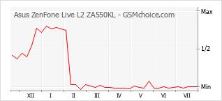 Le graphique de popularité de Asus ZenFone Live L2 ZA550KL