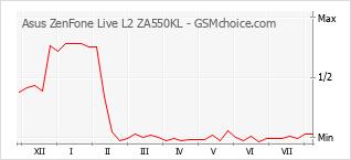 Grafico di modifiche della popolarità del telefono cellulare Asus ZenFone Live L2 ZA550KL