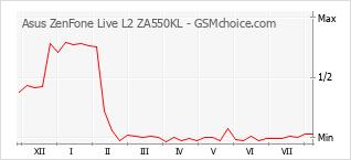 Traçar mudanças de populariedade do telemóvel Asus ZenFone Live L2 ZA550KL