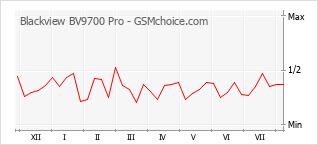 Диаграмма изменений популярности телефона Blackview BV9700 Pro