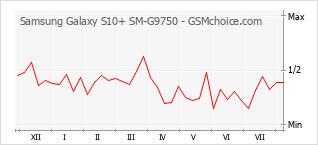 Diagramm der Poplularitätveränderungen von Samsung Galaxy S10+ SM-G9750