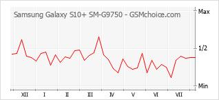 Grafico di modifiche della popolarità del telefono cellulare Samsung Galaxy S10+ SM-G9750