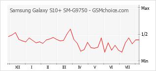 Populariteit van de telefoon: diagram Samsung Galaxy S10+ SM-G9750