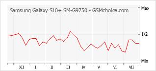 Traçar mudanças de populariedade do telemóvel Samsung Galaxy S10+ SM-G9750