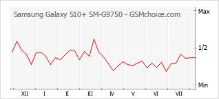 手机声望改变图表 Samsung Galaxy S10+ SM-G9750