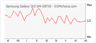 Le graphique de popularité de Samsung Galaxy S10 SM-G9730