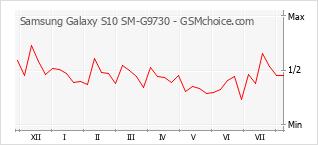 Grafico di modifiche della popolarità del telefono cellulare Samsung Galaxy S10 SM-G9730