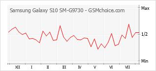 Traçar mudanças de populariedade do telemóvel Samsung Galaxy S10 SM-G9730