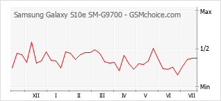 Le graphique de popularité de Samsung Galaxy S10e SM-G9700