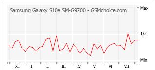 Grafico di modifiche della popolarità del telefono cellulare Samsung Galaxy S10e SM-G9700
