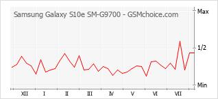 Populariteit van de telefoon: diagram Samsung Galaxy S10e SM-G9700