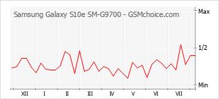 Traçar mudanças de populariedade do telemóvel Samsung Galaxy S10e SM-G9700