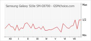 手机声望改变图表 Samsung Galaxy S10e SM-G9700