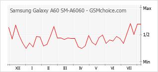 Diagramm der Poplularitätveränderungen von Samsung Galaxy A60 SM-A6060