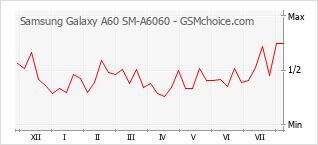 Gráfico de los cambios de popularidad Samsung Galaxy A60 SM-A6060