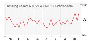Grafico di modifiche della popolarità del telefono cellulare Samsung Galaxy A60 SM-A6060