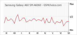 Traçar mudanças de populariedade do telemóvel Samsung Galaxy A60 SM-A6060