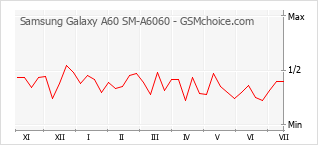 Диаграмма изменений популярности телефона Samsung Galaxy A60 SM-A6060