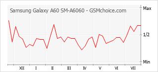 手機聲望改變圖表 Samsung Galaxy A60 SM-A6060