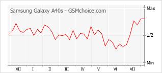 Gráfico de los cambios de popularidad Samsung Galaxy A40s