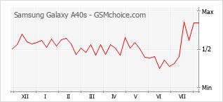 Le graphique de popularité de Samsung Galaxy A40s