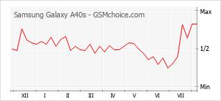 Grafico di modifiche della popolarità del telefono cellulare Samsung Galaxy A40s