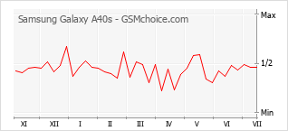 Populariteit van de telefoon: diagram Samsung Galaxy A40s