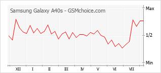 Traçar mudanças de populariedade do telemóvel Samsung Galaxy A40s